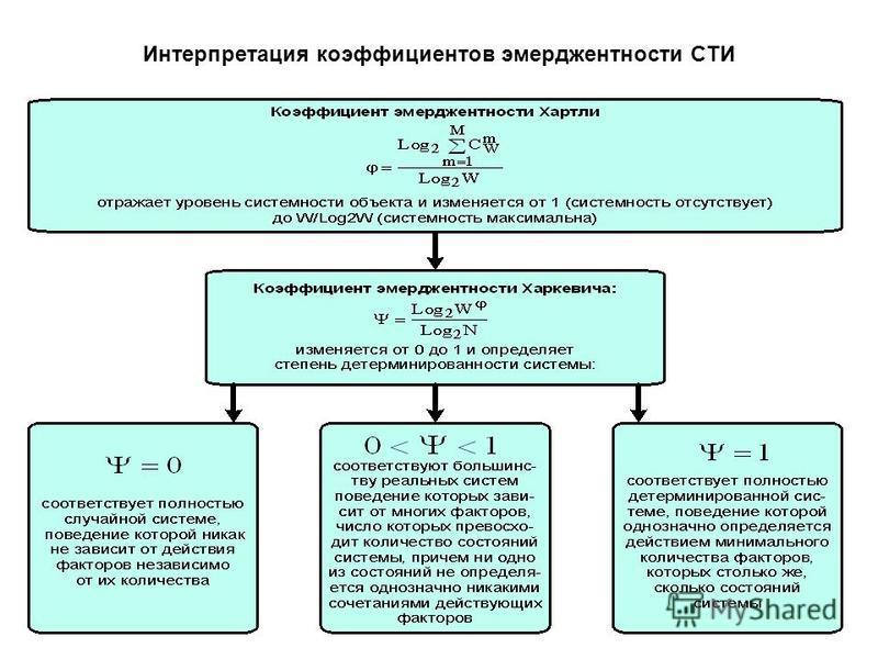 Интерпретация коэффициентов эмерджентности СТИ
