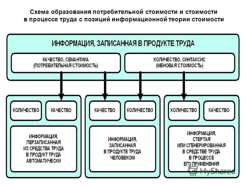 Схема образования потребительной стоимости и стоимости в процессе труда с позиций информационной теории стоимости