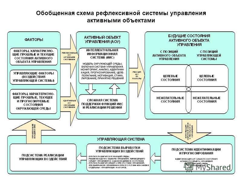 Обобщенная схема рефлексивной системы управления активными объектами