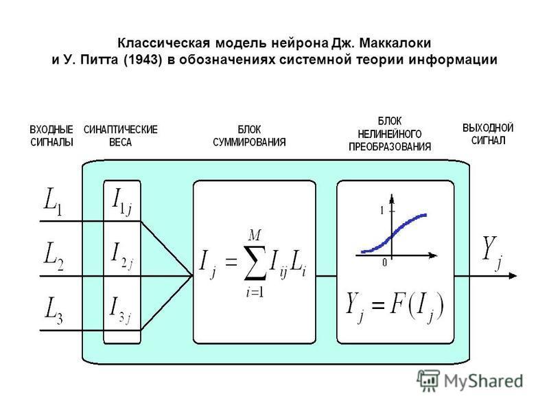 Классическая модель нейрона Дж. Маккалоки и У. Питта (1943) в обозначениях системной теории информации