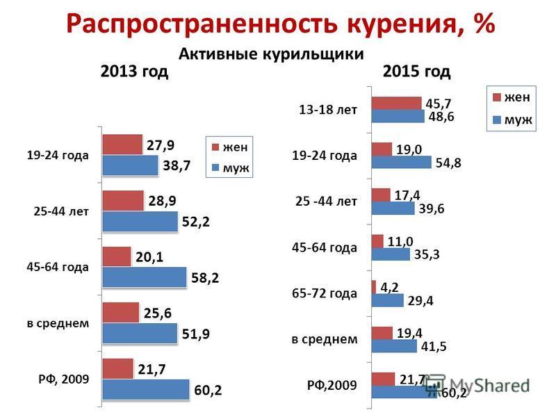 Распространенность курения, % Активные курильщики 2013 год 2015 год