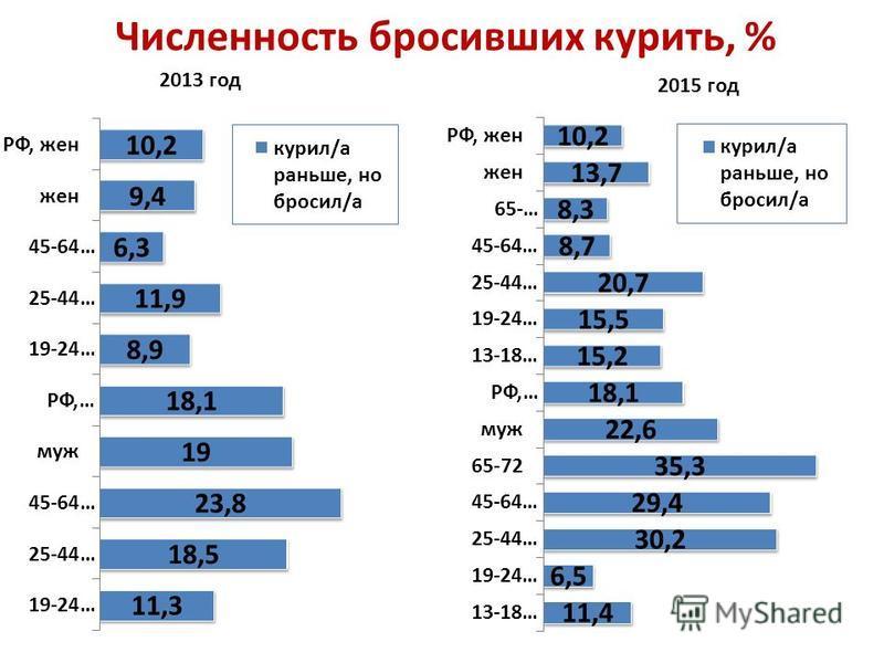Численность бросивших курить, % 2013 год 2015 год