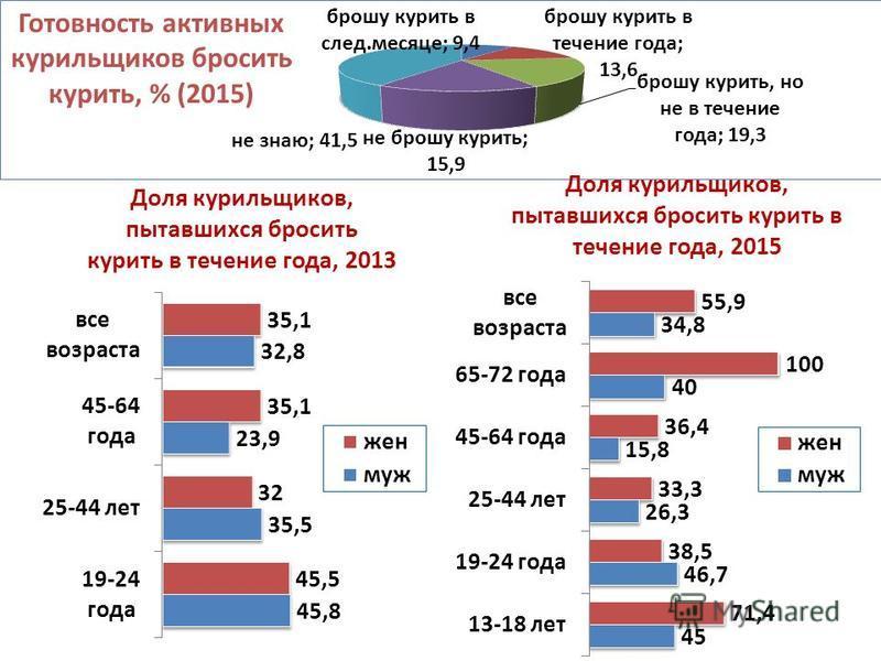 Готовность активных курильщиков бросить курить, % (2015)