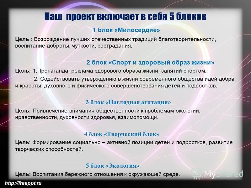 http://freeppt.ru Наш проект включает в себя 5 блоков 1 блок «Милосердие» Цель : Возрождение лучших отечественных традиций благотворительности, воспитание доброты, чуткости, сострадания. 2 блок «Спорт и здоровый образ жизни» Цель: 1.Пропаганда, рекла