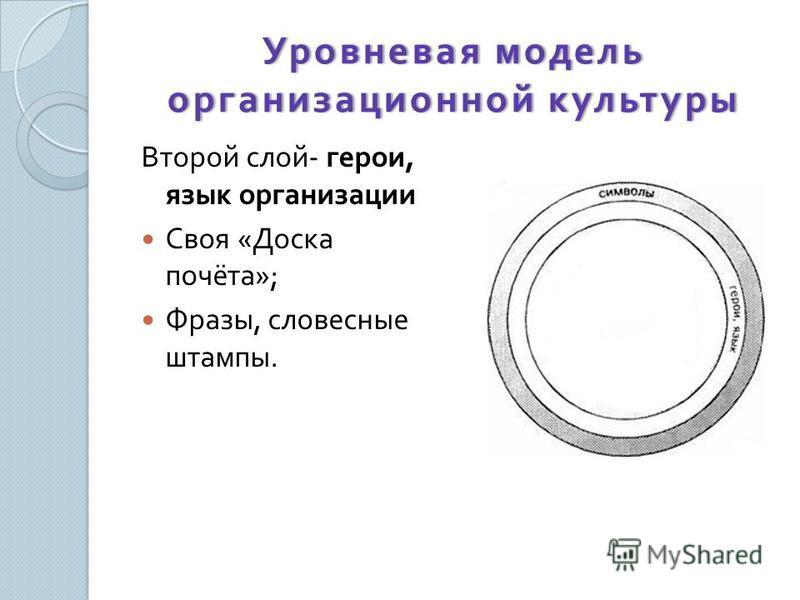 Уровневая модель организационной культуры Второй слой - герои, язык организации Своя « Доска почёта »; Фразы, словесные штампы.