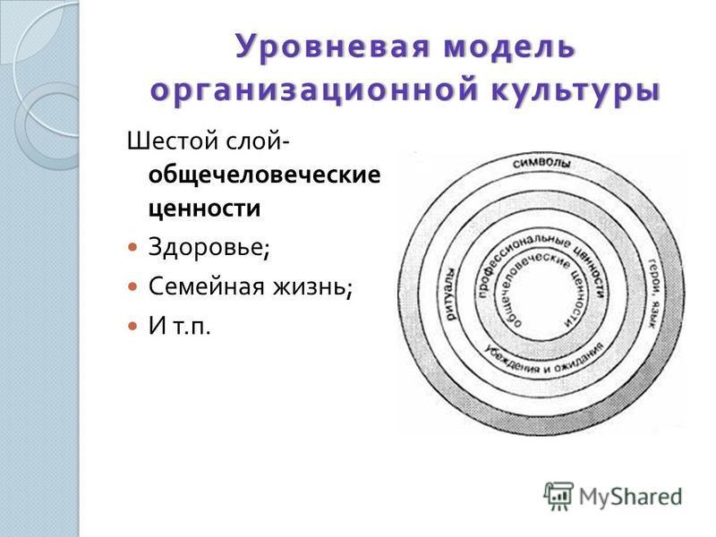 Уровневая модель организационной культуры Шестой слой - общечеловеческие ценности Здоровье ; Семейная жизнь ; И т. п.