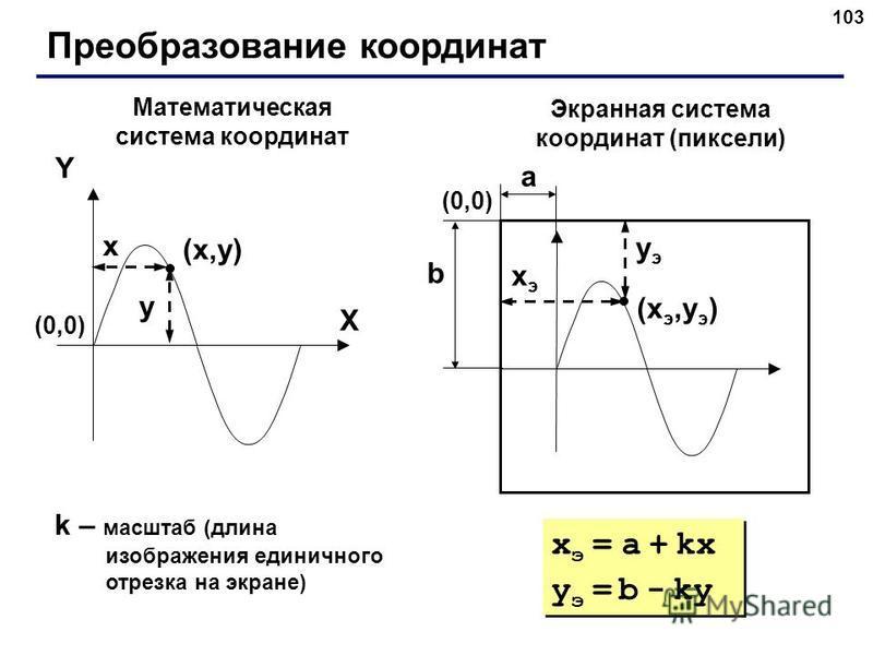 103 Преобразование координат (x,y)(x,y) X Y x y Математическая система координат Экранная система координат (пиксели) (xэ,yэ)(xэ,yэ) xэxэ yэyэ (0,0)(0,0) (0,0)(0,0) a b k – масштаб (длина изображения единичного отрезка на экране) x э = a + kx y э = b