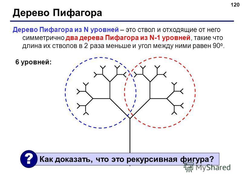 120 Дерево Пифагора Дерево Пифагора из N уровней – это ствол и отходящие от него симметрично два дерева Пифагора из N-1 уровней, такие что длина их стволов в 2 раза меньше и угол между ними равен 90 o. 6 уровней: Как доказать, что это рекурсивная фиг