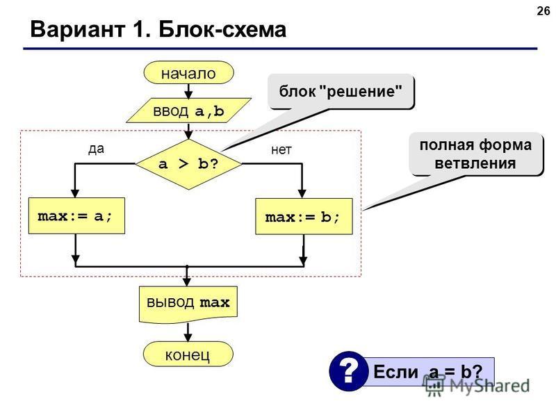 26 Вариант 1. Блок-схема начало max:= a; ввод a,b вывод max a > b? max:= b; конец да нет полная форма ветвления блок решение Если a = b? ?