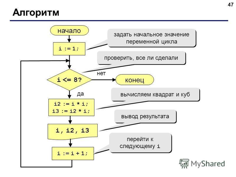 47 Алгоритм начало i, i2, i3 конец нет да i <= 8? i := 1; i := i + 1; i2 := i * i; i3 := i2 * i; задать начальное значение переменной цикла проверить, все ли сделали вычисляем квадрат и куб вывод результата перейти к следующему i