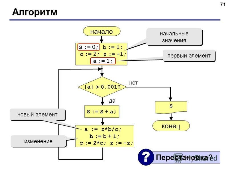 71 Алгоритм начало S конец нет да  a  > 0.001? S := S + a; S := 0 ; b := 1; c := 2 ; z := -1; a := 1; начальные значения a := z*b/c; b := b + 1; c := 2*c; z := -z; первый элемент a := 1; S := 0 ; новый элемент изменение Перестановка? ?