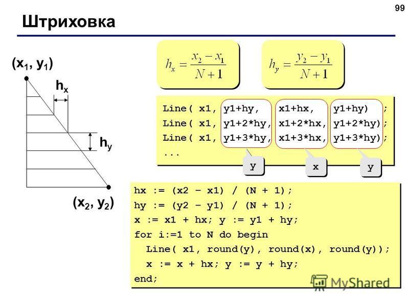 99 Штриховка (x 1, y 1 ) (x 2, y 2 ) hxhx hyhy y y x x y y Line( x1, y1+hy, x1+hx, y1+hy) ; Line( x1, y1+2*hy, x1+2*hx, y1+2*hy); Line( x1, y1+3*hy, x1+3*hx, y1+3*hy);... hx := (x2 – x1) / (N + 1); hy := (y2 – y1) / (N + 1); x := x1 + hx; y := y1 + h