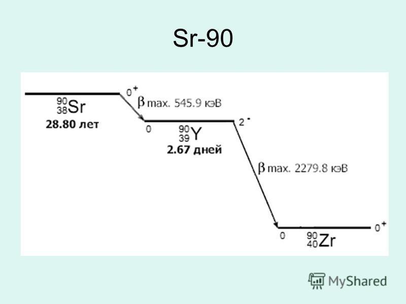 Sr-90