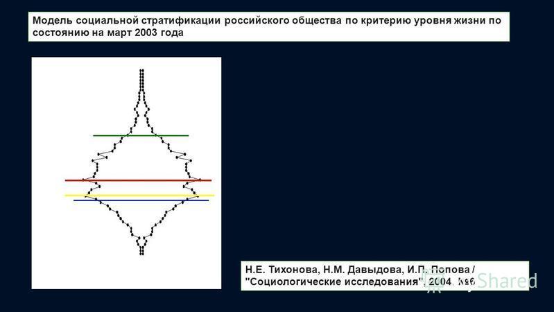 Модель социальной стратификации российского общества по критерию уровня жизни по состоянию на март 2003 года Н.Е. Тихонова, Н.М. Давыдова, И.П. Попова / Социологические исследования, 2004, 6