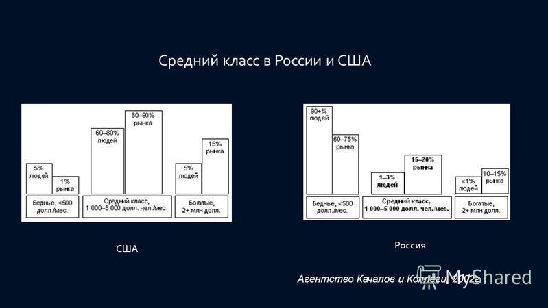 Агентство Качалов и Коллеги, 2002 г. Средний класс в России и США США Россия