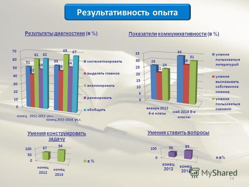 Результаты диагностики (в %) Показатели коммуникативности (в %) Результативность опыта 14