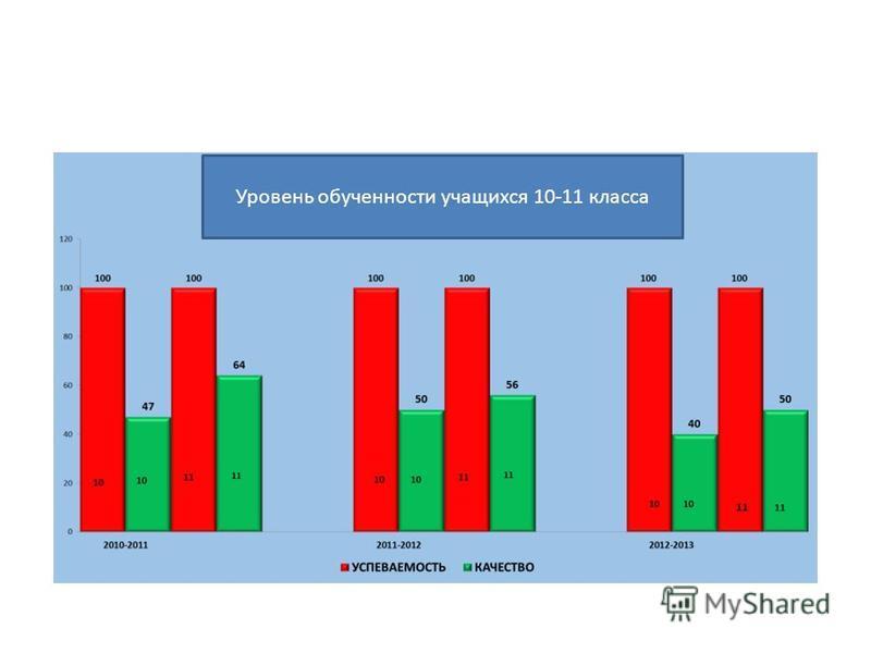 Уровень обученности учащихся 10-11 класса