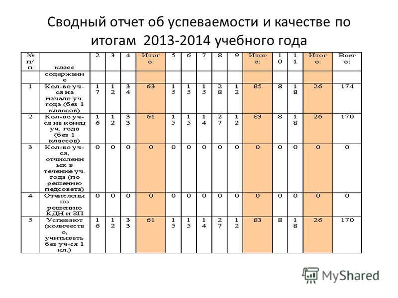 Сводный отчет об успеваемости и качестве по итогам 2013-2014 учебного года