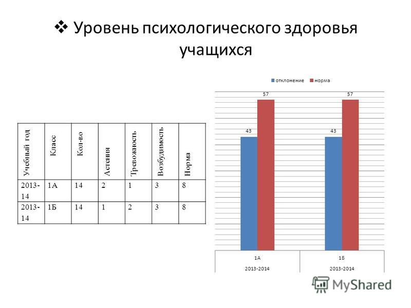 Уровень психологического здоровья учащихся Учебный год Класс Кол-во Астения Тревожность Возбудимость Норма 2013- 14 1А142138 2013- 14 1Б141238