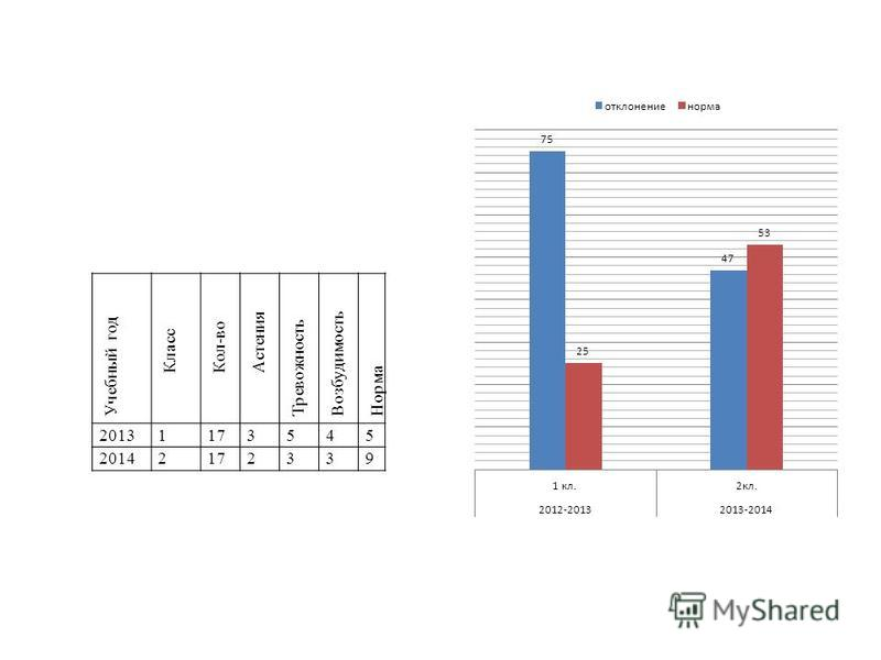 Учебный год Класс Кол-во Астения Тревожность Возбудимость Норма 20131173545 20142172339