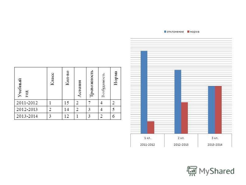 Учебный год Класс Кол-во Астения Тревожность Возбудимость Норма 2011-20121152742 2012-20132142345 2013-20143121326