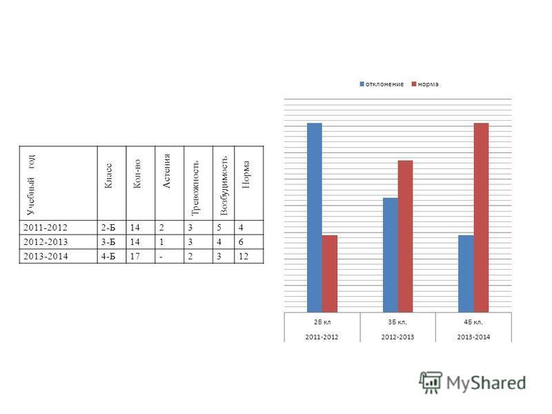 Учебный год Класс Кол-во Астения Тревожность Возбудимость Норма 2011-20122-Б142354 2012-20133-Б141346 2013-20144-Б17-2312
