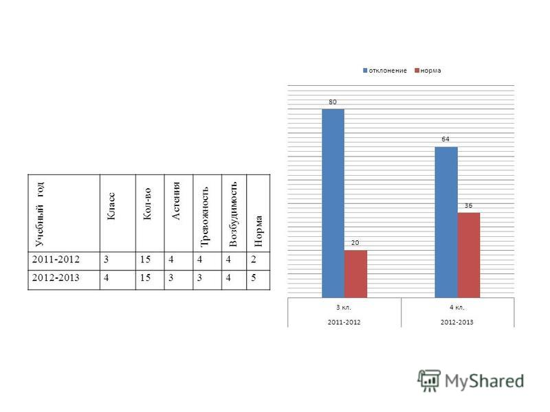 Учебный год Класс Кол-во Астения Тревожность Возбудимость Норма 2011-20123154442 2012-20134153345