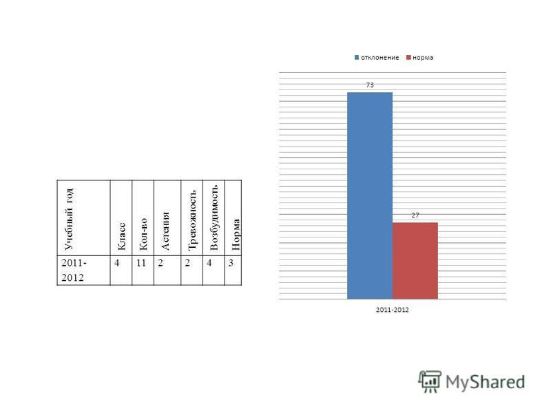 Учебный год Класс Кол-во Астения Тревожность Возбудимость Норма 2011- 2012 4112243