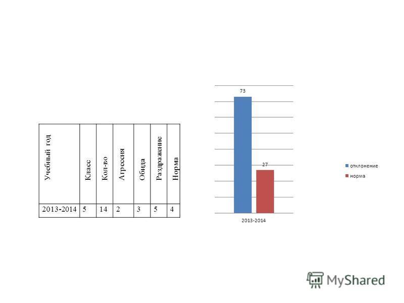 Учебный год Класс Кол-во Агрессия Обида Раздражение Норма 2013-20145142354