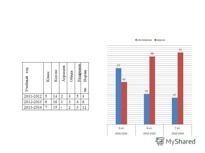 Учебный год Класс Кол-во Агрессия Обида Раздражен ие Норма 2011-20125142354 2012-20136161346 2013-2014715-2312