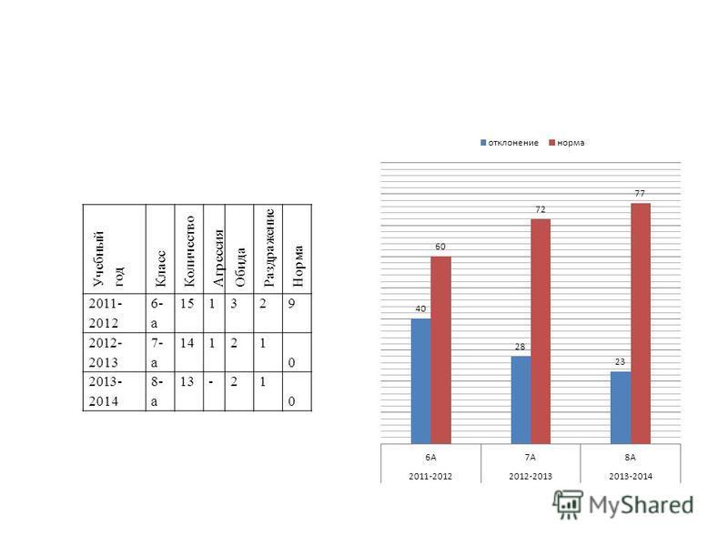 Учебный год Класс Количество Агрессия Обида Раздражение Норма 2011- 2012 6- а 151329 2012- 2013 7- а 14121 1010 2013- 2014 8- а 13-211010