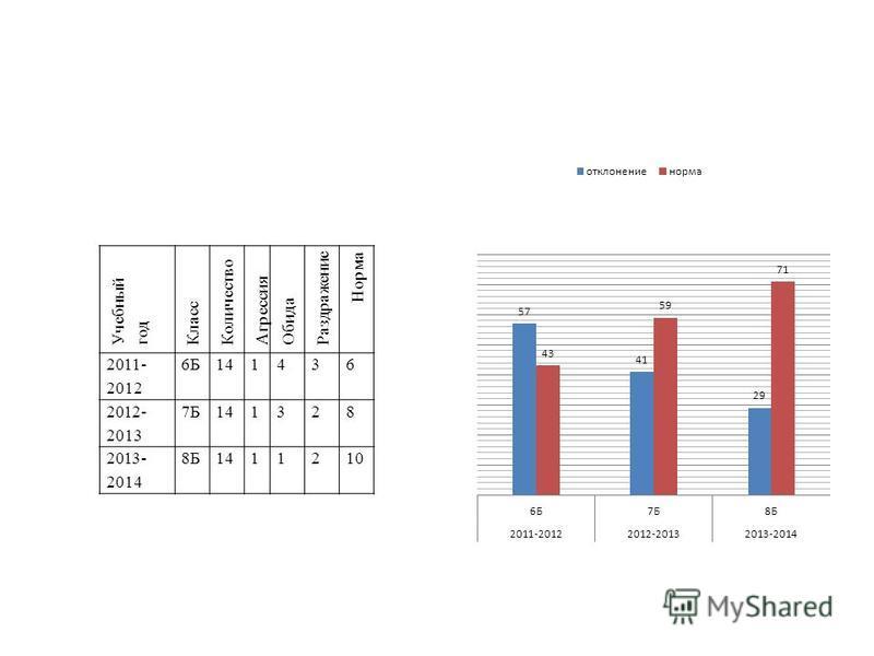 Учебный год Класс Количество Агрессия Обида Раздражение Норма 2011- 2012 6Б141436 2012- 2013 7Б141328 2013- 2014 8Б1411210