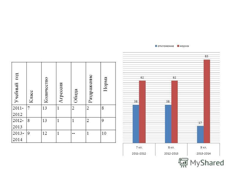 Учебный год Класс Количество Агрессия Обида Раздражение Норма 2011- 2012 7131228 2012- 2013 8131129 2013- 2014 9121--110