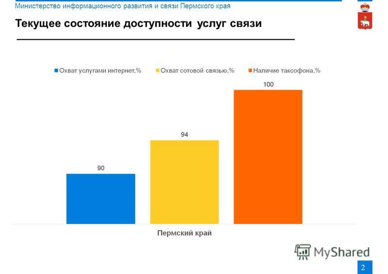 Текущее состояние доступности услуг связи 2 Министерство информационного развития и связи Пермского края