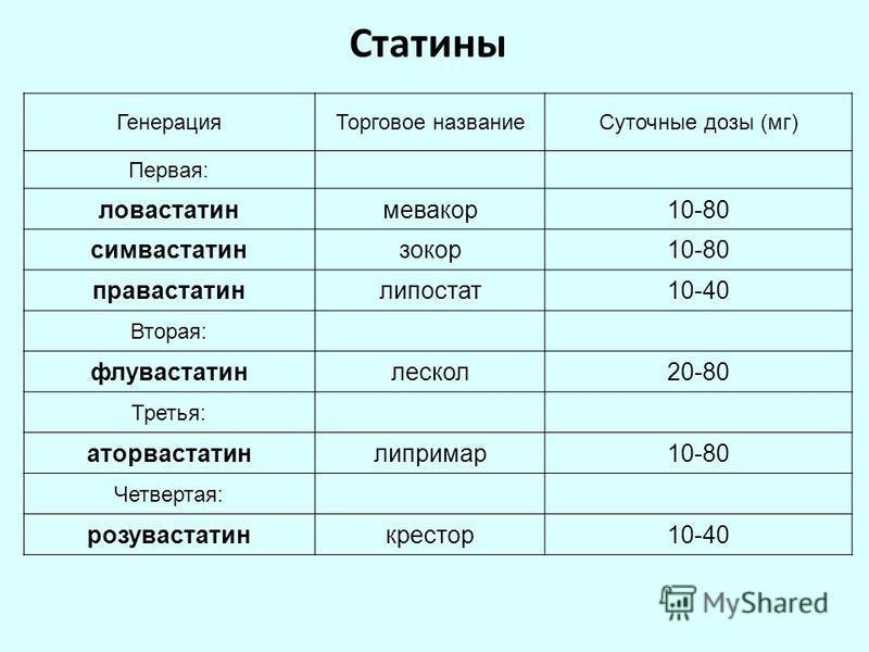 Статины Генерация Торговое название Суточные дозы (мг) Первая: ловастатинмевакор 10-80 симвастатинзокор 10-80 правастатинлипостат 10-40 Вторая: флувастатинлескол 20-80 Третья: аторвастатинлипримар 10-80 Четвертая: розувастатинкрестор 10-40
