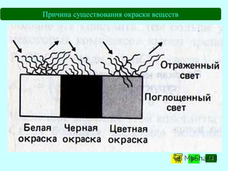 Причина существования окраски веществ 13