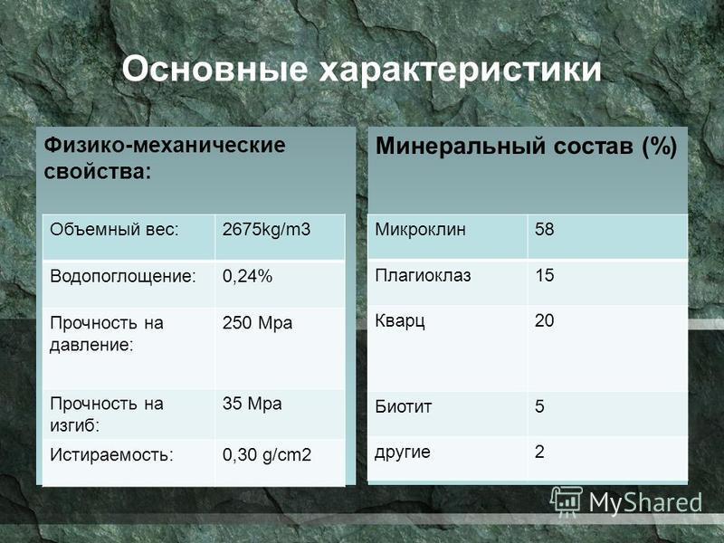 Основные характеристики Физико-механические свойства: Минеральный состав (%) Объемный вес:2675kg/m3 Водопоглощение:0,24% Прочность на давление: 250 Мра Прочность на изгиб: 35 Мра Истираемость:0,30 g/cm2 Микроклин 58 Плагиоклаз 15 Кварц 20 Биотит 5 др
