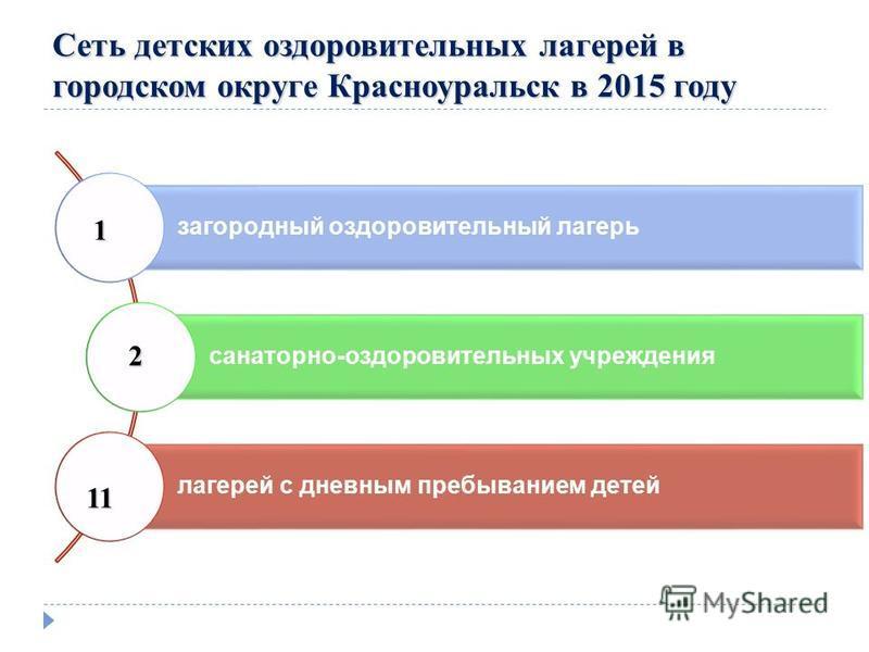 Сеть детских оздоровительных лагерей в городском округе Красноуральск в 2015 году загородный оздоровительный лагерь санаторно-оздоровительных учреждения лагерей с дневным пребыванием детей 1 2 11