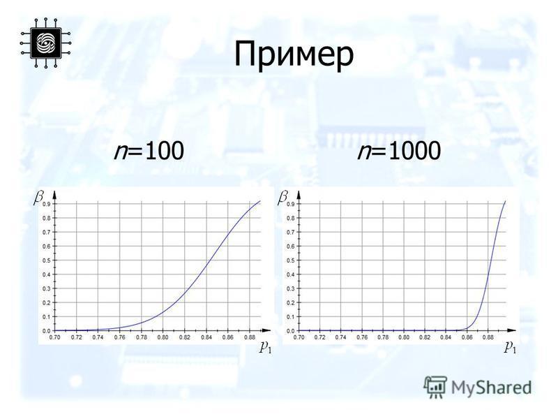 Пример n=100n=1000