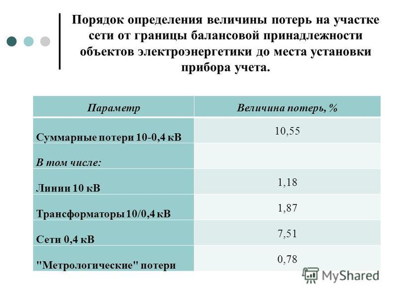 Порядок определения величины потерь на участке сети от границы балансовой принадлежности объектов электроэнергетики до места установки прибора учета. Параметр Величина потерь, % Суммарные потери 10-0,4 кВ 10,55 В том числе: Линии 10 кВ 1,18 Трансформ