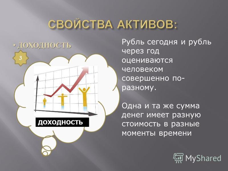 ДОХОДНОСТЬ ДОХОДНОСТЬ Рубль сегодня и рубль через год оцениваются человеком совершенно по- разному. Одна и та же сумма денег имеет разную стоимость в разные моменты времени 3 ДОХОДНОСТЬ