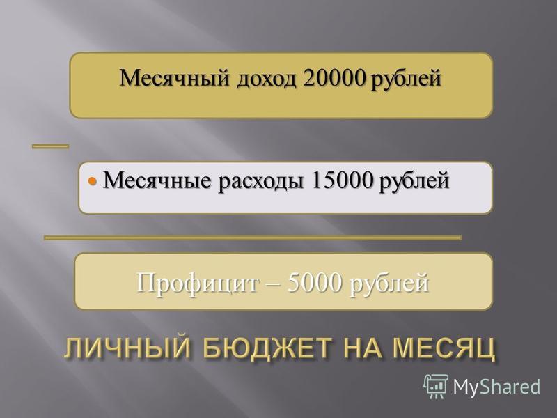 Разница (доход минут расходы) Месячный доход 20000 рублей Месячные расходы 15000 рублей Месячные расходы 15000 рублей Профицит – 5000 рублей