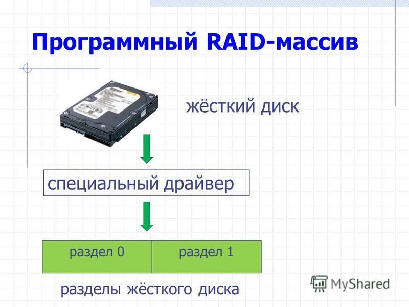 Программный RAID-массив жёсткий диск специальный драйвер раздел 0 раздел 1 разделы жёсткого диска
