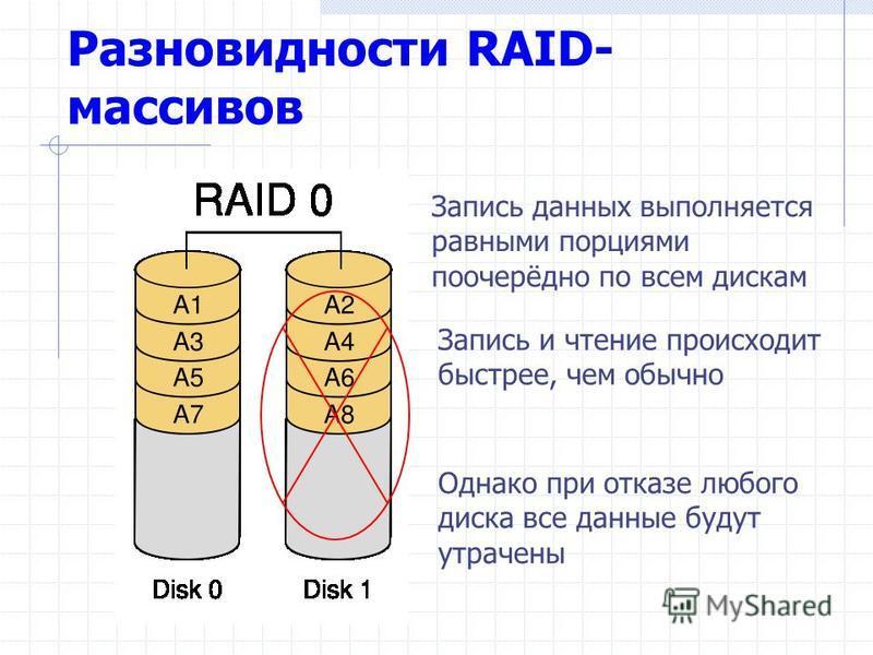 Разновидности RAID- массивов Запись данных выполняется равными порциями поочерёдно по всем дискам Однако при отказе любого диска все данные будут утрачены Запись и чтение происходит быстрее, чем обычно