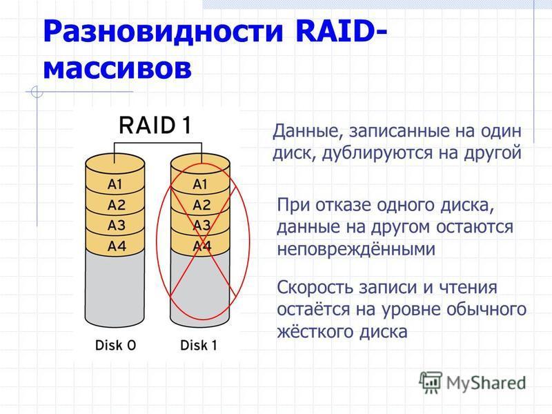 Разновидности RAID- массивов Данные, записанные на один диск, дублируются на другой При отказе одного диска, данные на другом остаются неповреждёнными Скорость записи и чтения остаётся на уровне обычного жёсткого диска