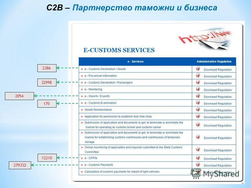 C2B – Партнерство таможни и бизнеса 2386 32998 2054 170 279332 12210
