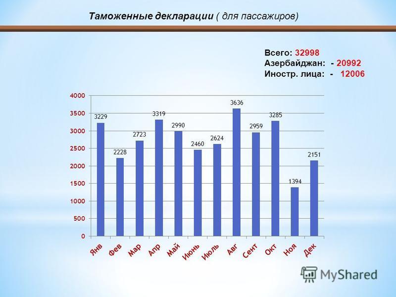 Всего: 32998 Азербайджан: - 20992 Иностр. лица: - 12006 Таможенные декларации ( для пассажиров)