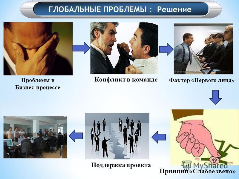 Проблемы в Бизнес-процессе Конфликт в команде Фактор «Первого лица» Принцип «Слабое звено» Поддержка проекта ГЛОБАЛЬНЫЕ ПРОБЛЕМЫ : Решение