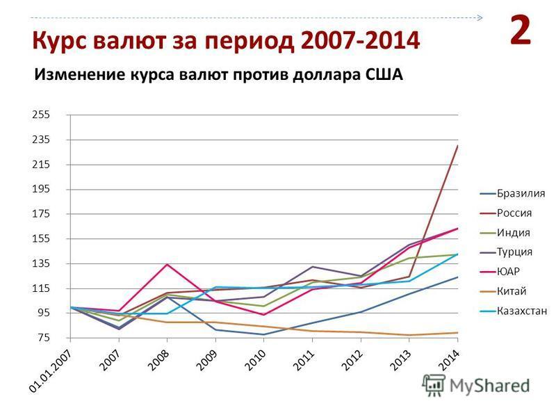 Курс валют за период 2007-2014 Изменение курса валют против доллара США 2