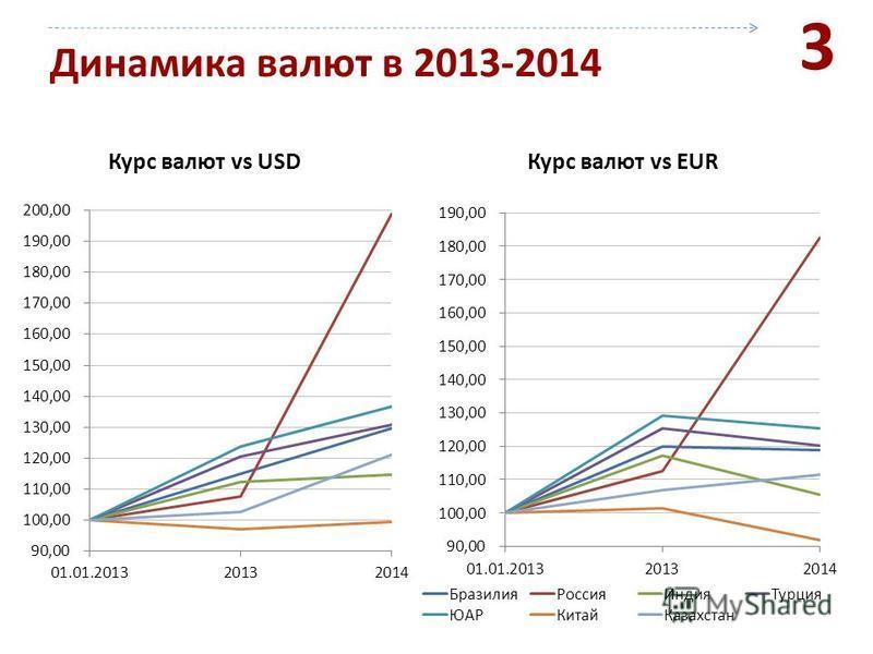 Динамика валют в 2013-2014 Курс валют vs USD 3 Курс валют vs EUR